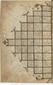 Diagramme de parenté à pyramide