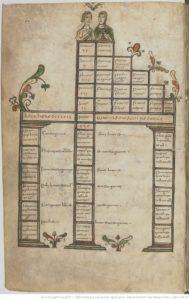 Diagramme de parenté à colonnes, surmonté de deux figures humaines